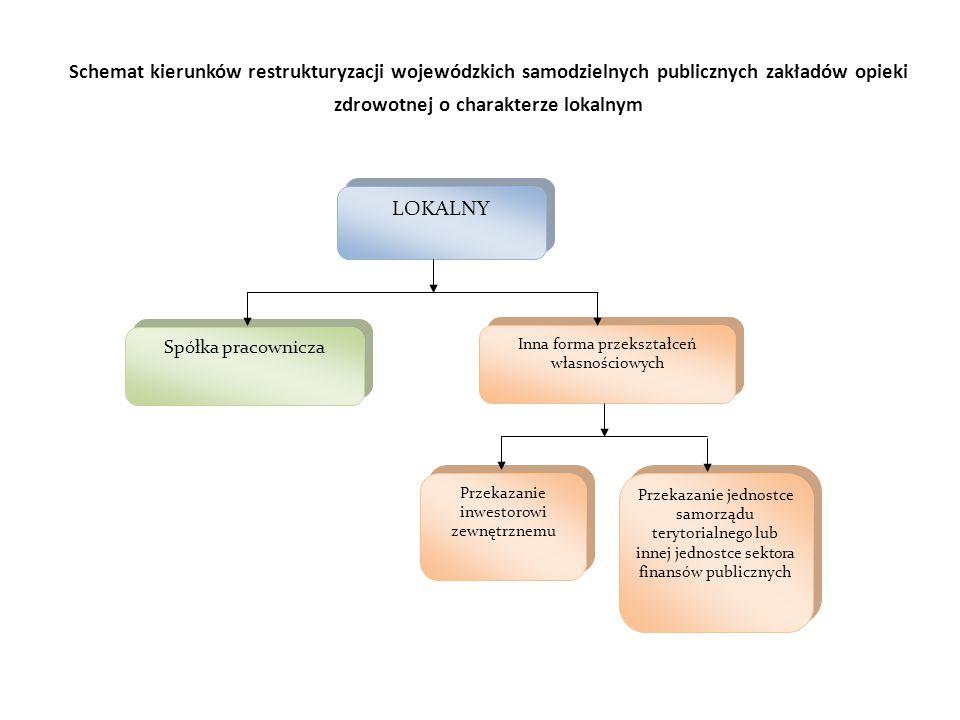 Schemat kierunków restrukturyzacji wojewódzkich samodzielnych publicznych zakładów opieki zdrowotnej o charakterze lokalnym