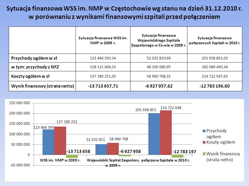 Sytuacja finansowa WSS im. NMP w Częstochowie wg stanu na dzień 31. 12