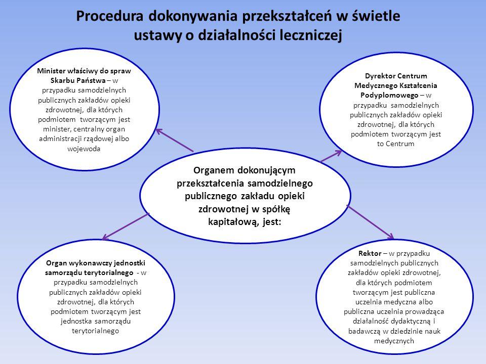 Procedura dokonywania przekształceń w świetle ustawy o działalności leczniczej