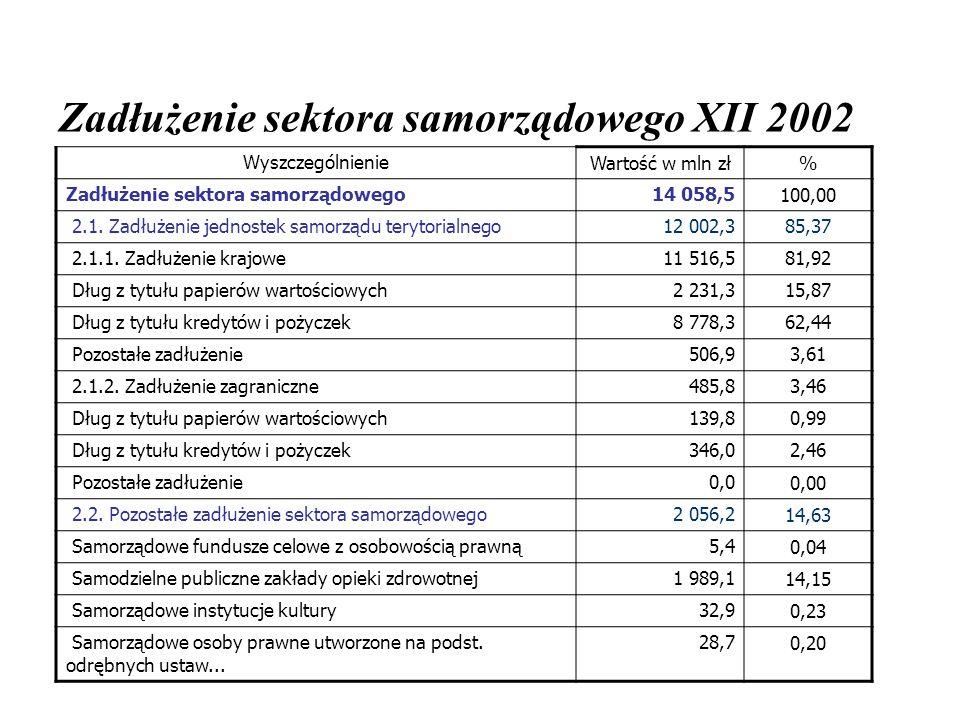 Zadłużenie sektora samorządowego XII 2002