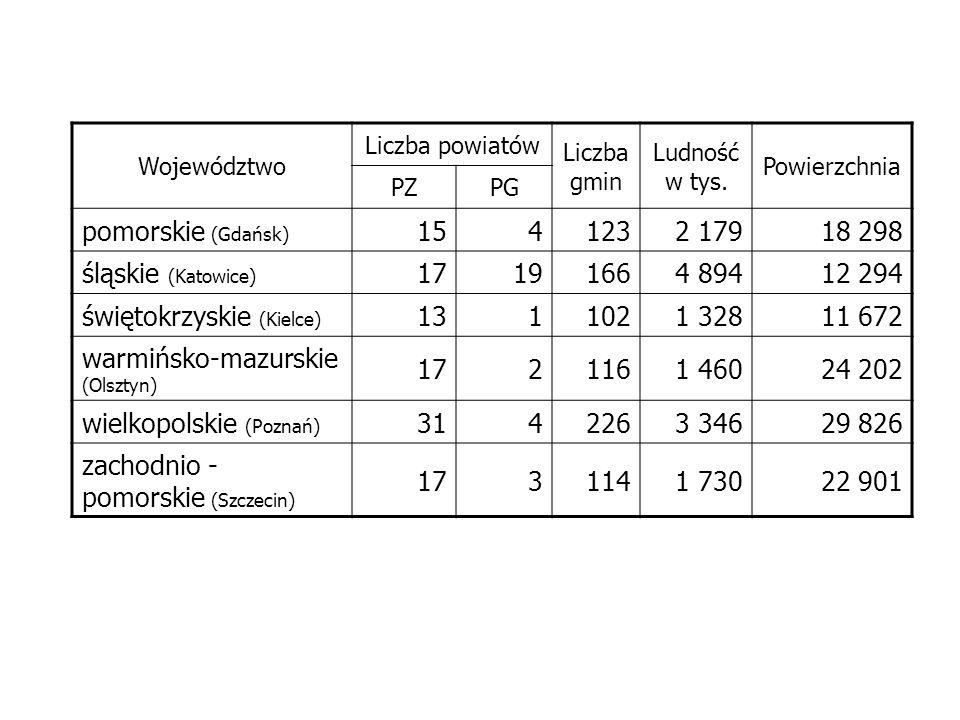 świętokrzyskie (Kielce) 13 1 102 1 328 11 672