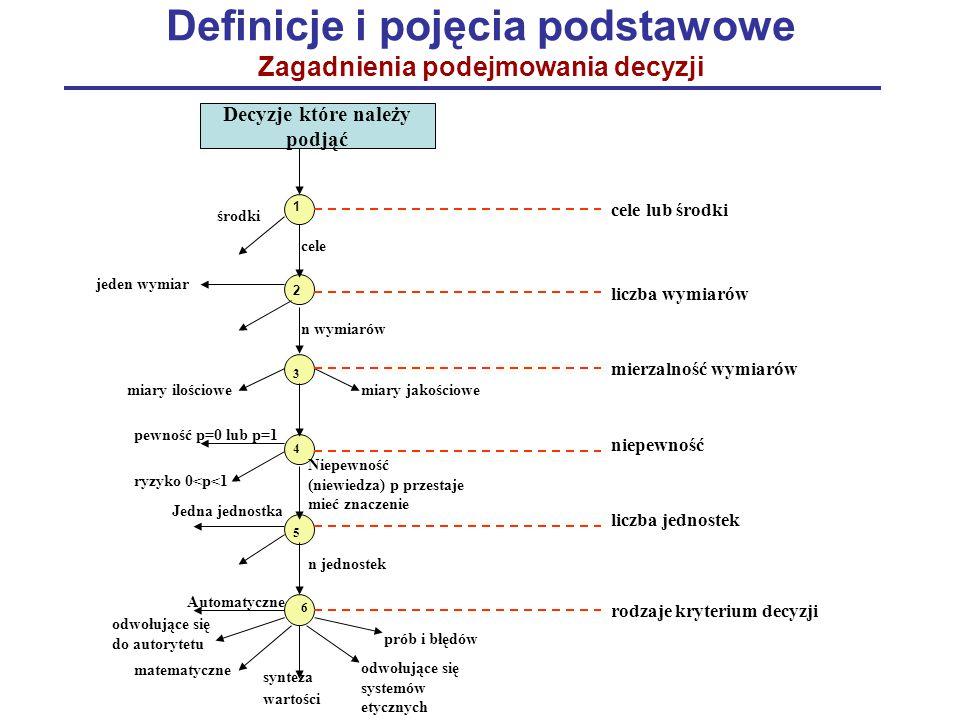 Definicje i pojęcia podstawowe Zagadnienia podejmowania decyzji