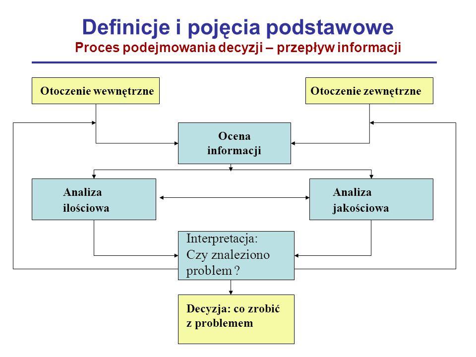 Definicje i pojęcia podstawowe Proces podejmowania decyzji – przepływ informacji