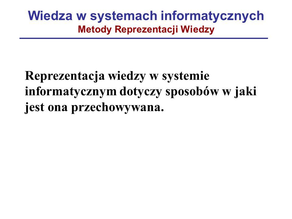 Wiedza w systemach informatycznych Metody Reprezentacji Wiedzy