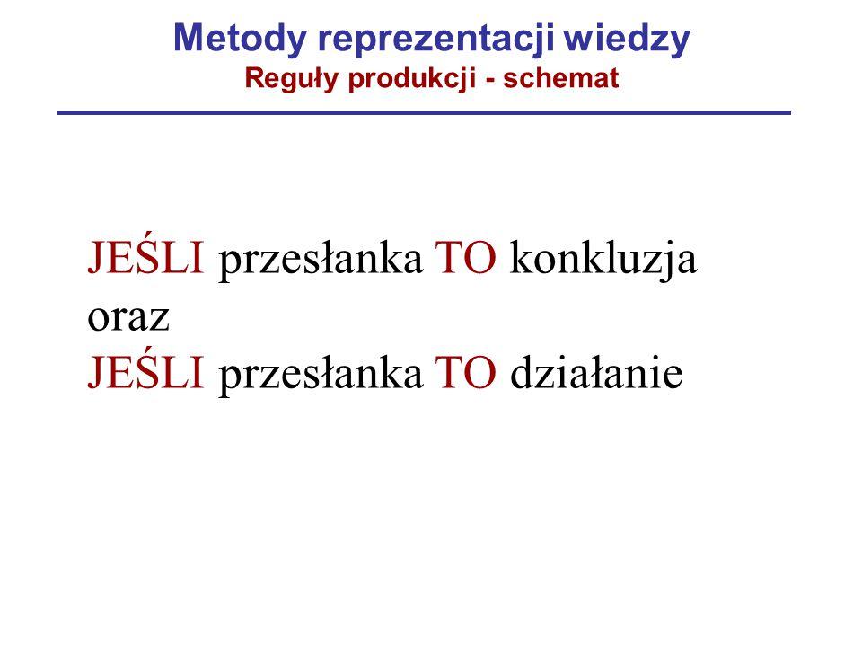 Metody reprezentacji wiedzy Reguły produkcji - schemat