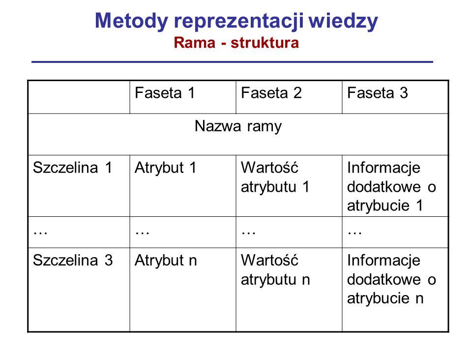 Metody reprezentacji wiedzy Rama - struktura