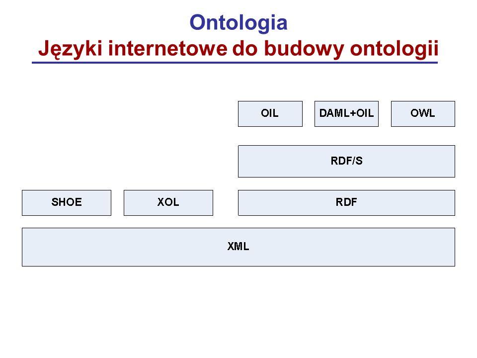 Ontologia Języki internetowe do budowy ontologii