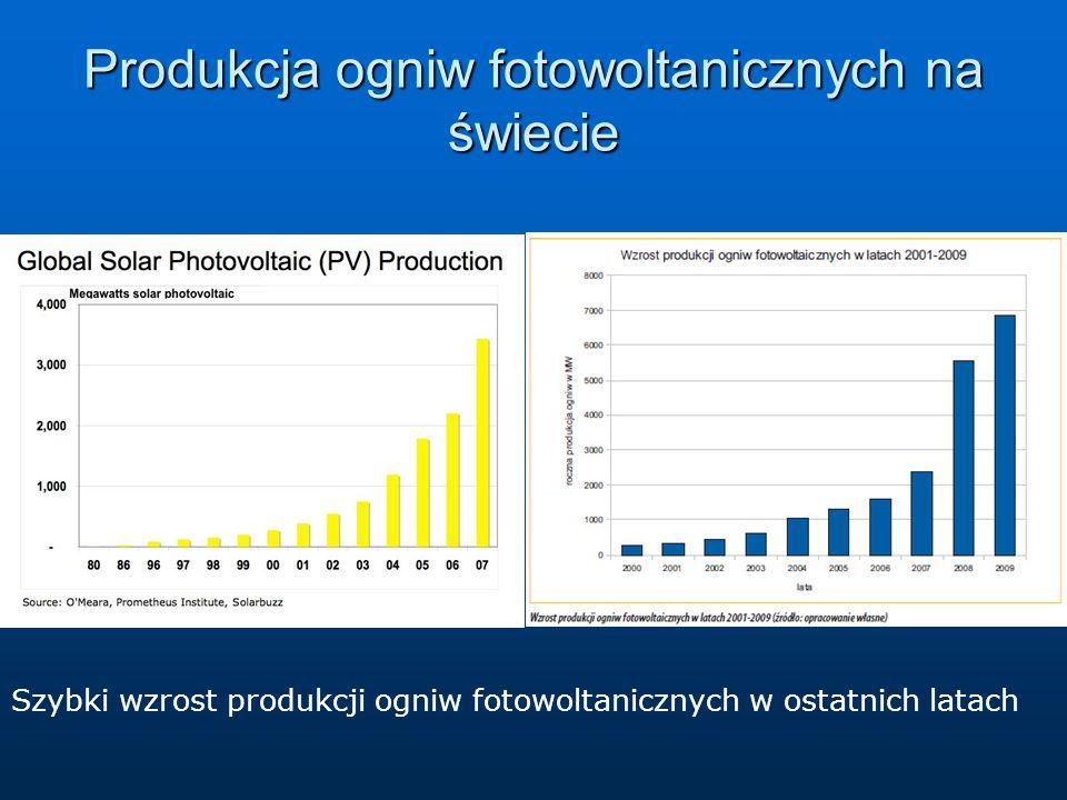 Produkcja ogniw fotowoltanicznych na świecie