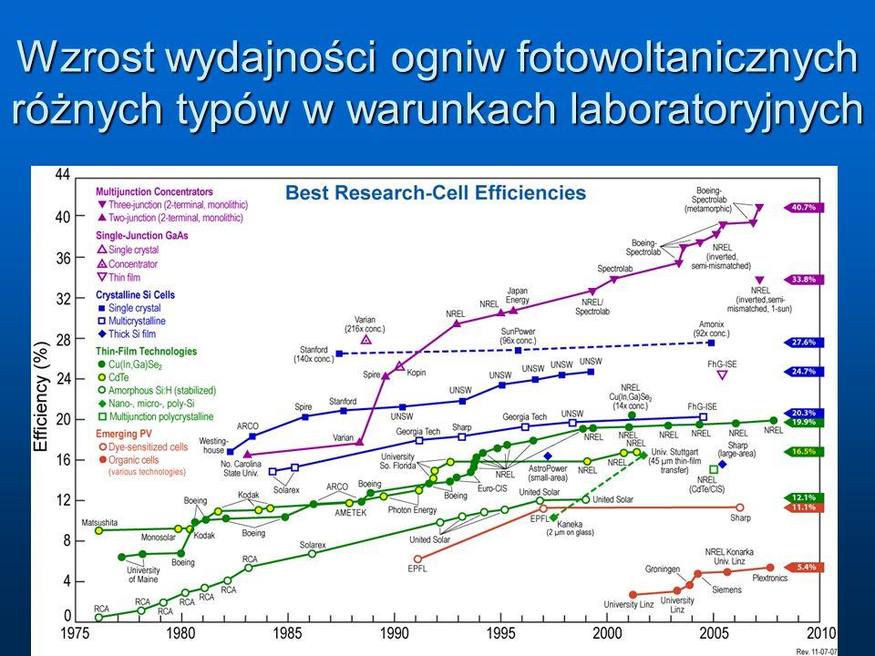 Wzrost wydajności ogniw fotowoltanicznych różnych typów w warunkach laboratoryjnych