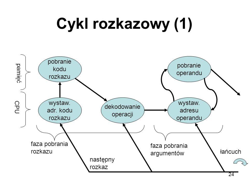 Cykl rozkazowy (1) pobranie kodu rozkazu pobranie operandu pamięć