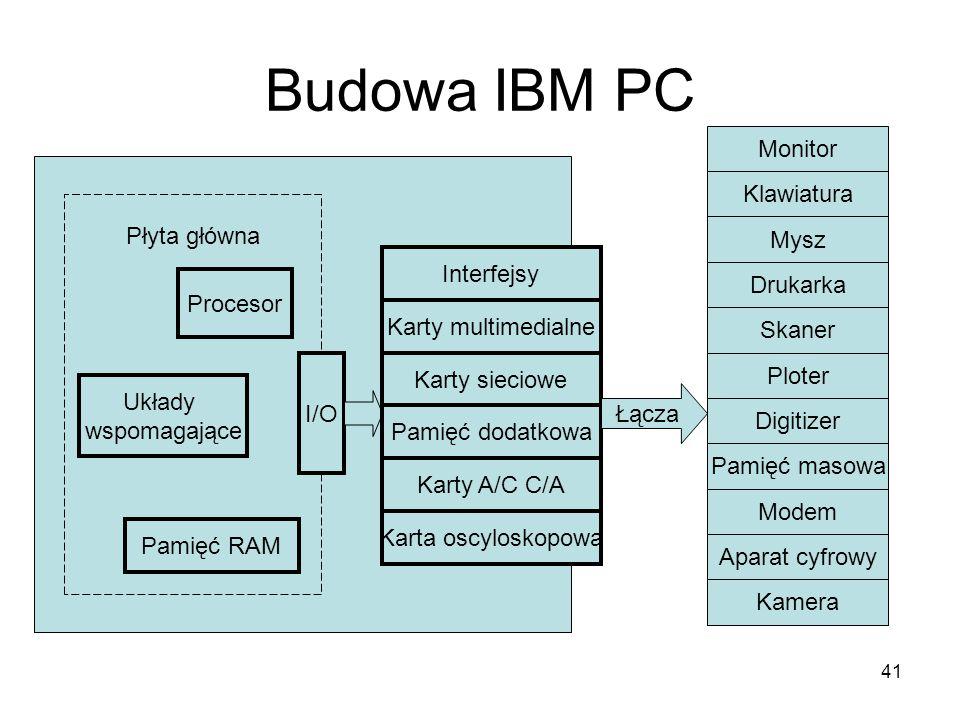 Budowa IBM PC Monitor Klawiatura Płyta główna Mysz Interfejsy Drukarka
