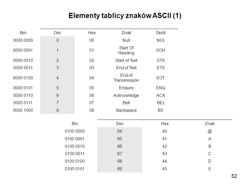 Elementy tablicy znaków ASCII (1)