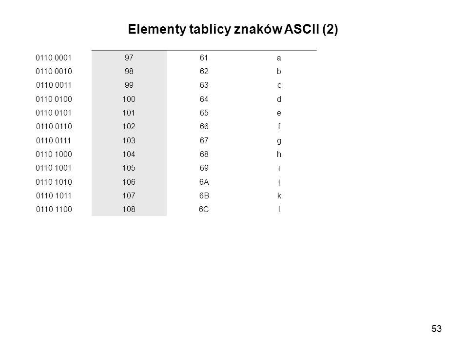 Elementy tablicy znaków ASCII (2)