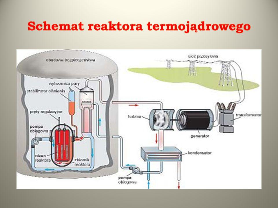 Schemat reaktora termojądrowego
