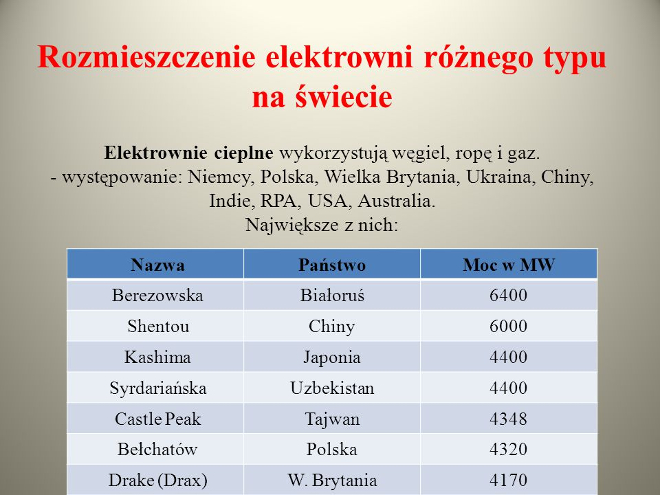 Rozmieszczenie elektrowni różnego typu na świecie Elektrownie cieplne wykorzystują węgiel, ropę i gaz. - występowanie: Niemcy, Polska, Wielka Brytania, Ukraina, Chiny, Indie, RPA, USA, Australia. Największe z nich: