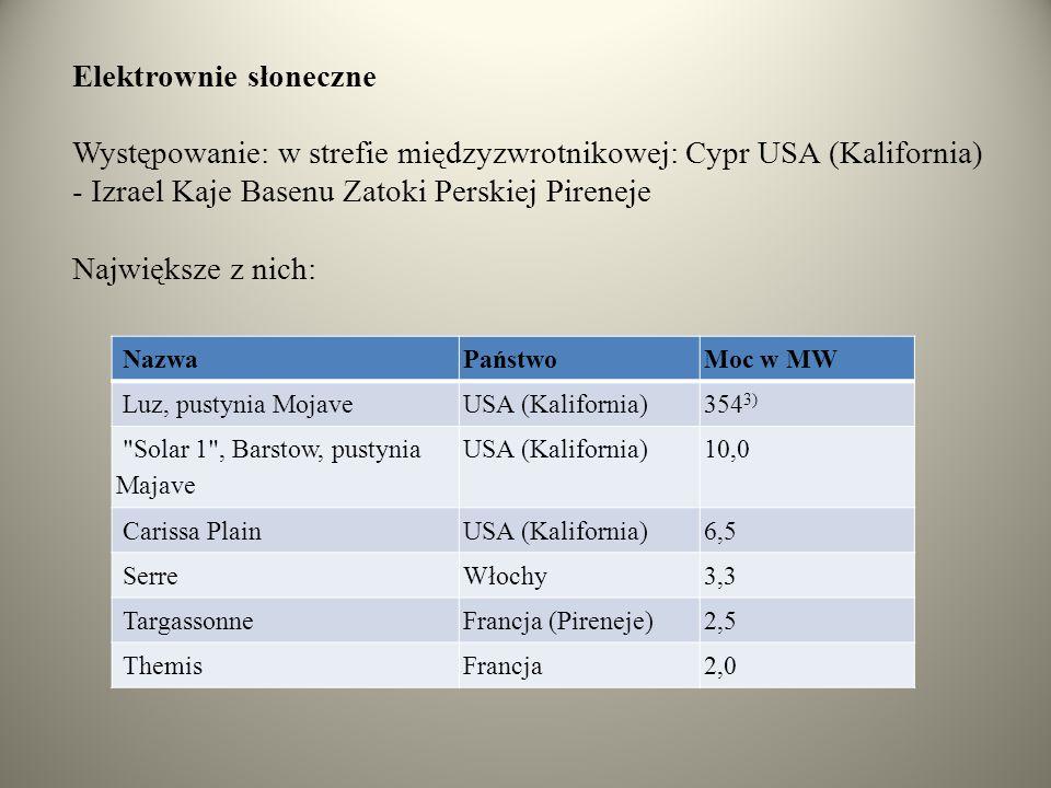 Elektrownie słoneczne Występowanie: w strefie międzyzwrotnikowej: Cypr USA (Kalifornia) - Izrael Kaje Basenu Zatoki Perskiej Pireneje Największe z nich: