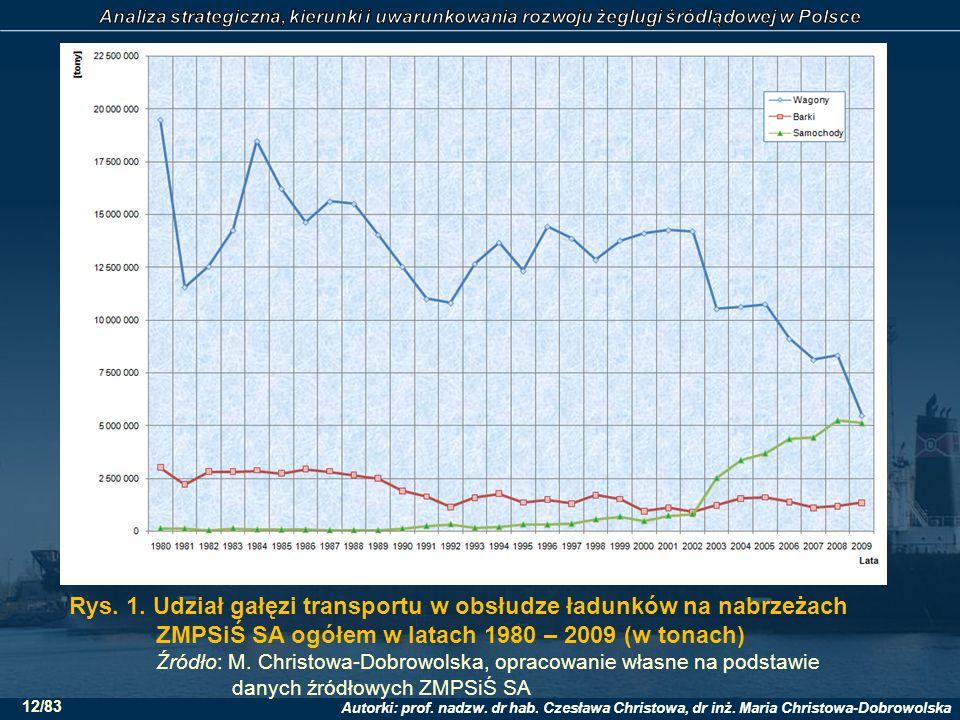 Rys. 1. Udział gałęzi transportu w obsłudze ładunków na nabrzeżach ZMPSiŚ SA ogółem w latach 1980 – 2009 (w tonach)