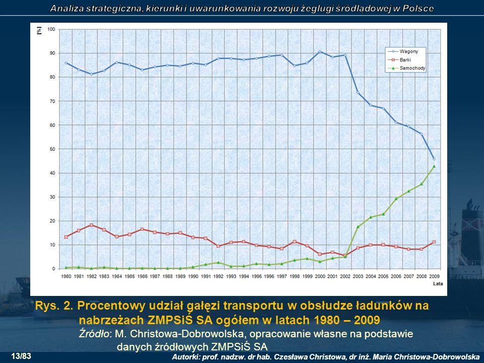 Rys. 2. Procentowy udział gałęzi transportu w obsłudze ładunków na nabrzeżach ZMPSiŚ SA ogółem w latach 1980 – 2009