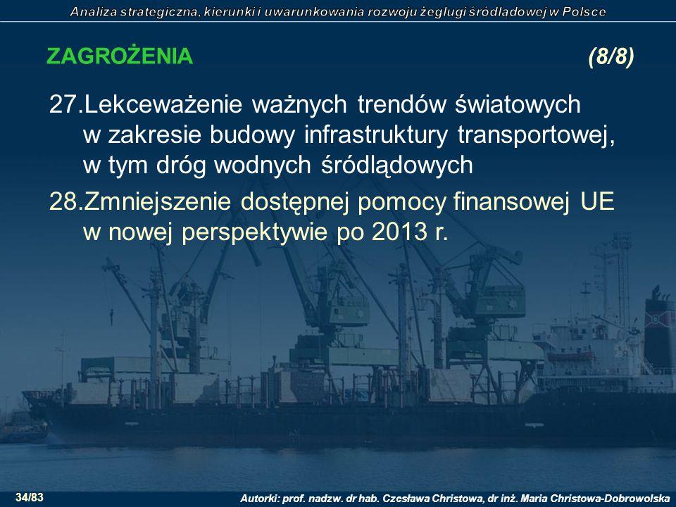 ZAGROŻENIA (8/8) Lekceważenie ważnych trendów światowych w zakresie budowy infrastruktury transportowej, w tym dróg wodnych śródlądowych.