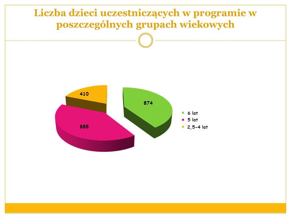 Liczba dzieci uczestniczących w programie w poszczególnych grupach wiekowych