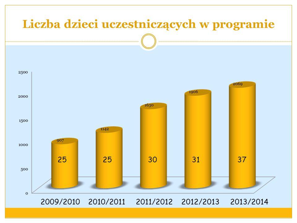 Liczba dzieci uczestniczących w programie