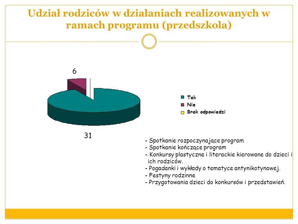 Udział rodziców w działaniach realizowanych w ramach programu (przedszkola)