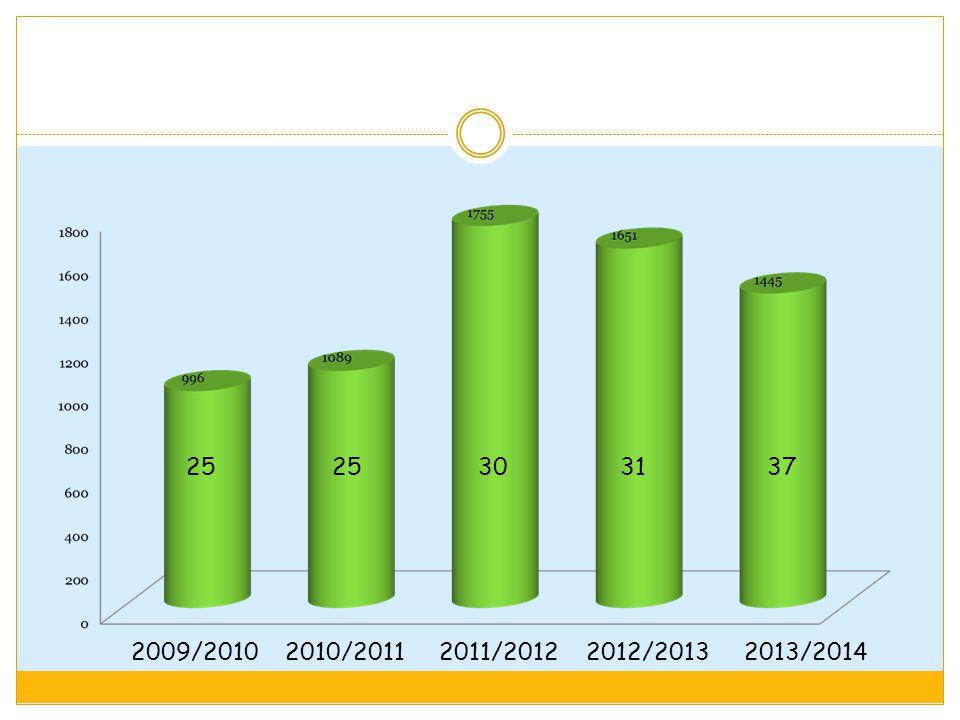 25 25 30 31 37 2009/2010 2010/2011 2011/2012 2012/2013 2013/2014.