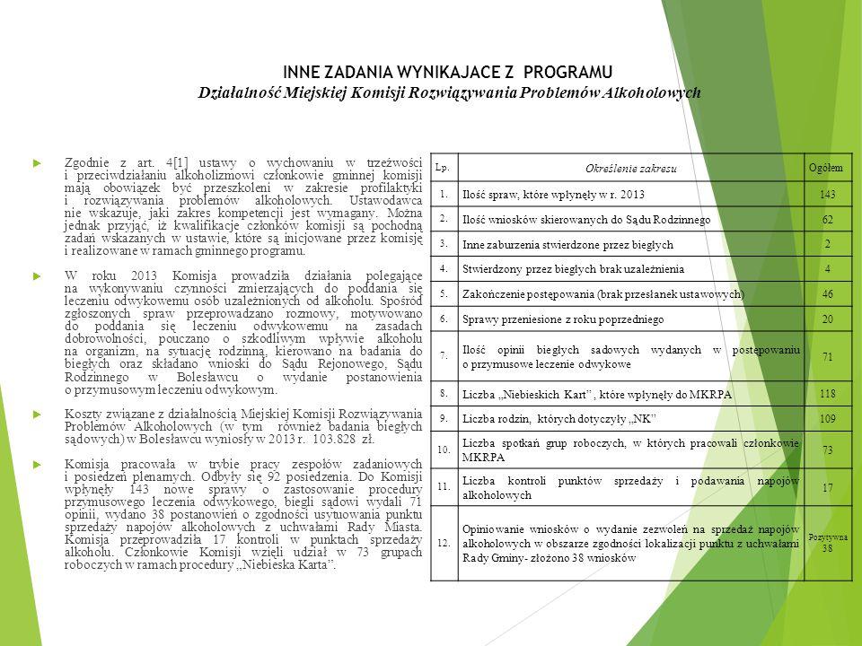INNE ZADANIA WYNIKAJACE Z PROGRAMU Działalność Miejskiej Komisji Rozwiązywania Problemów Alkoholowych