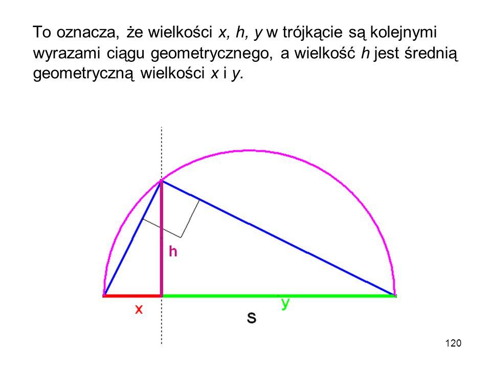 To oznacza, że wielkości x, h, y w trójkącie są kolejnymi wyrazami ciągu geometrycznego, a wielkość h jest średnią geometryczną wielkości x i y.