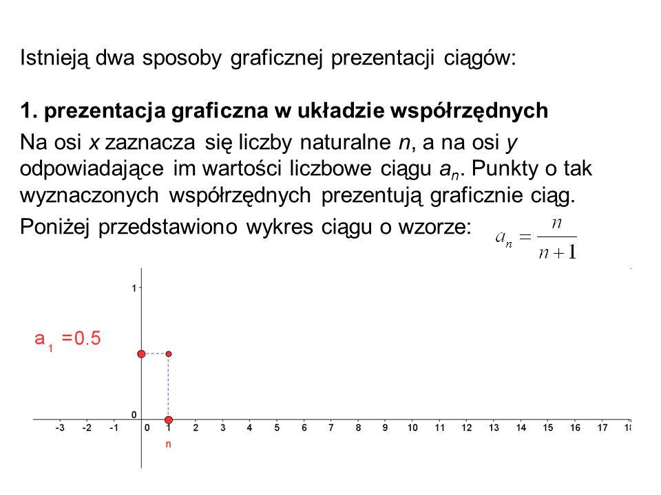Istnieją dwa sposoby graficznej prezentacji ciągów:
