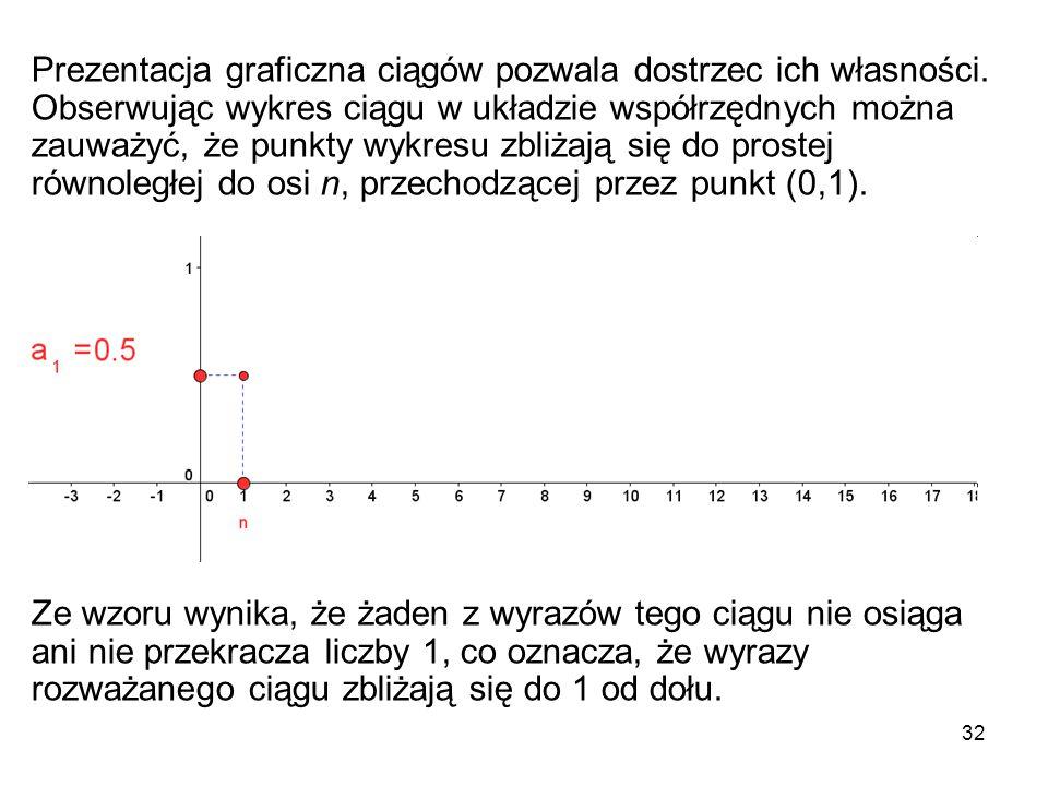 Prezentacja graficzna ciągów pozwala dostrzec ich własności