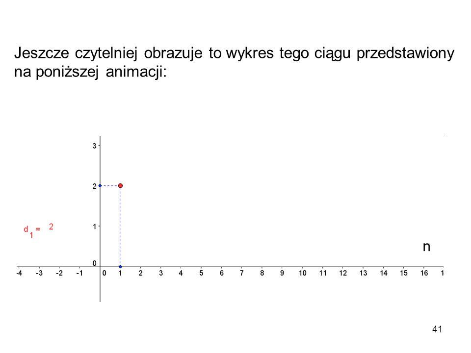 Jeszcze czytelniej obrazuje to wykres tego ciągu przedstawiony na poniższej animacji: