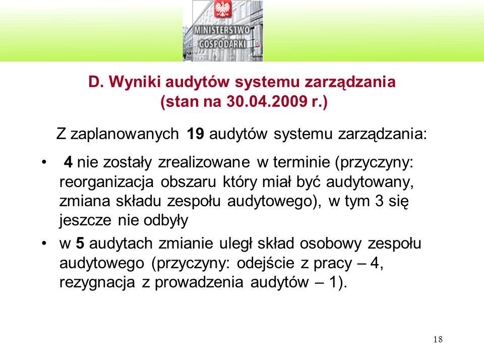 D. Wyniki audytów systemu zarządzania (stan na 30. 04. 2009 r