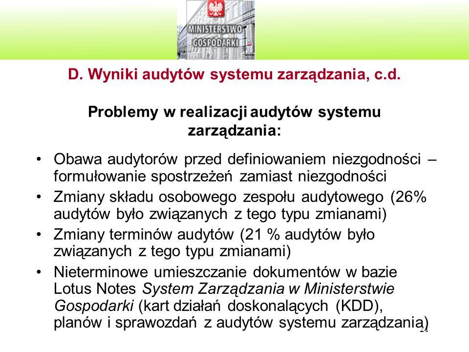D. Wyniki audytów systemu zarządzania, c. d