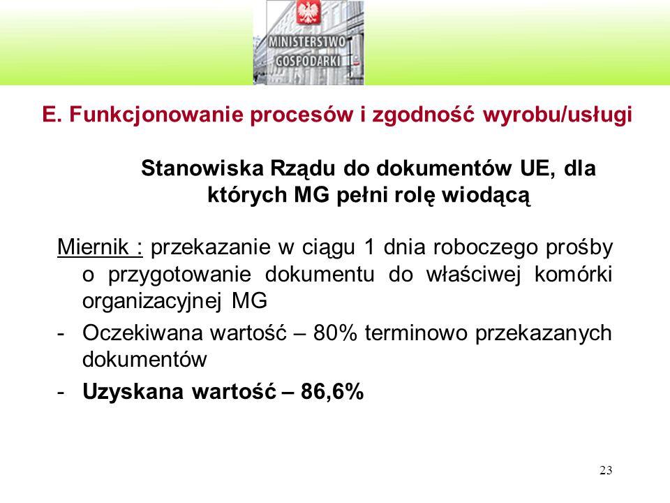 E. Funkcjonowanie procesów i zgodność wyrobu/usługi Stanowiska Rządu do dokumentów UE, dla których MG pełni rolę wiodącą