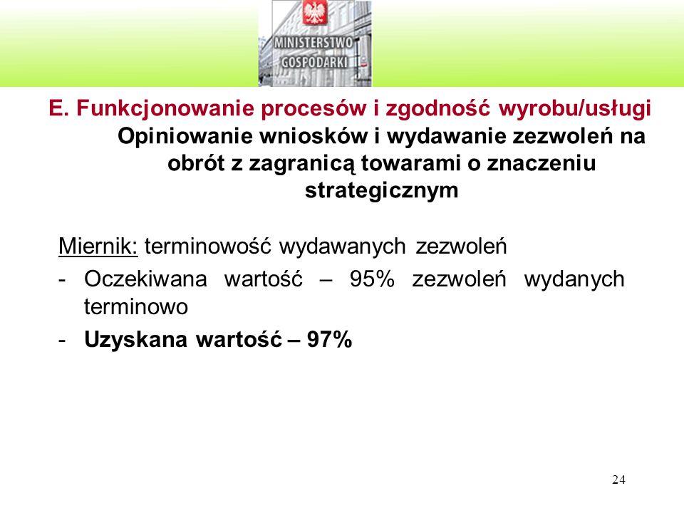 E. Funkcjonowanie procesów i zgodność wyrobu/usługi Opiniowanie wniosków i wydawanie zezwoleń na obrót z zagranicą towarami o znaczeniu strategicznym