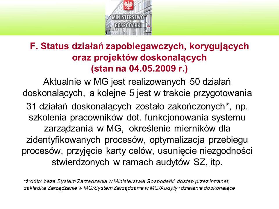 F. Status działań zapobiegawczych, korygujących oraz projektów doskonalących (stan na 04.05.2009 r.)