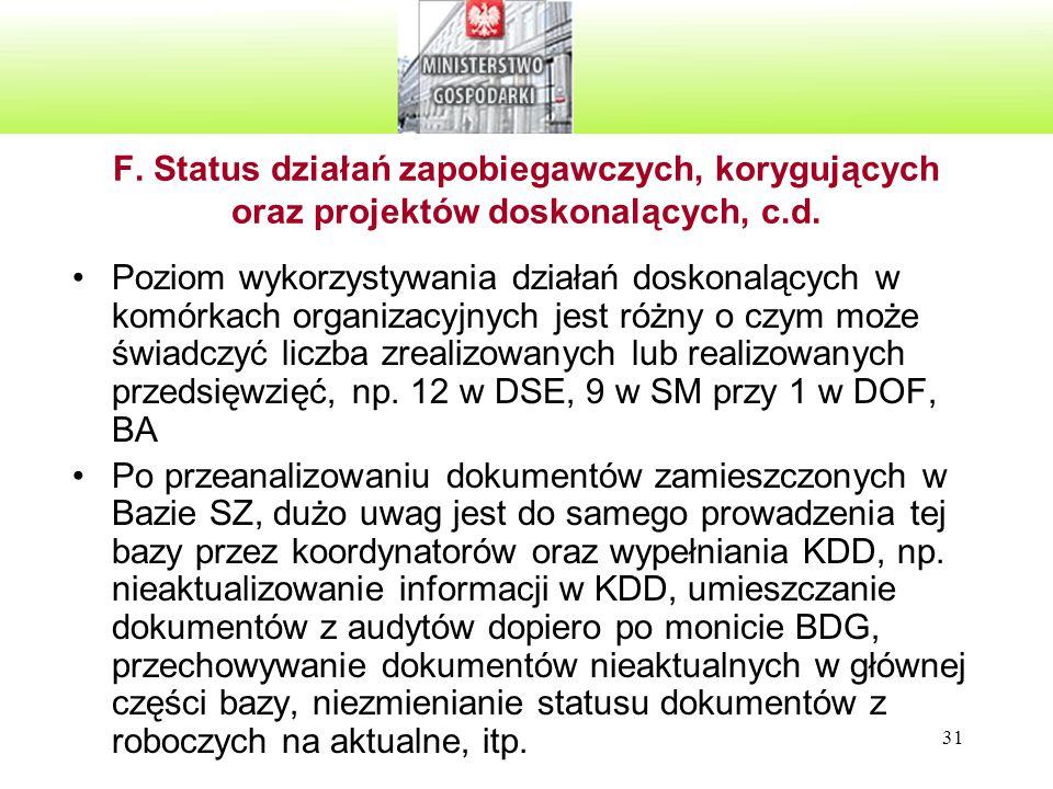 F. Status działań zapobiegawczych, korygujących oraz projektów doskonalących, c.d.
