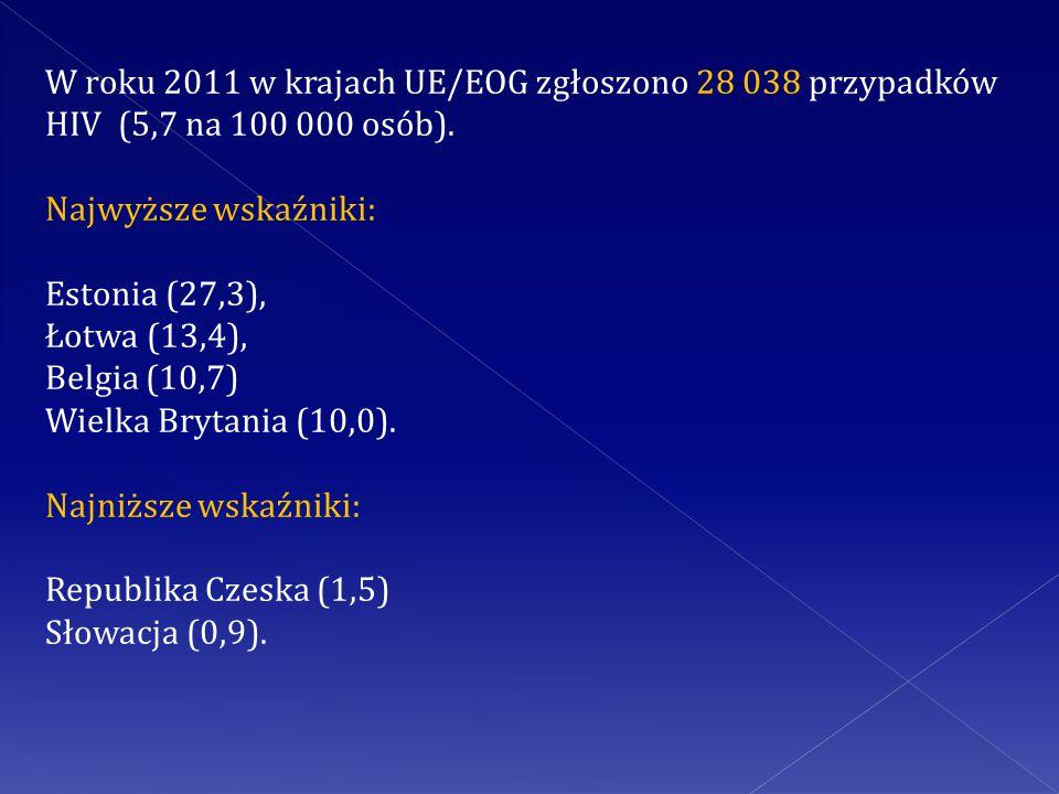 W roku 2011 w krajach UE/EOG zgłoszono 28 038 przypadków