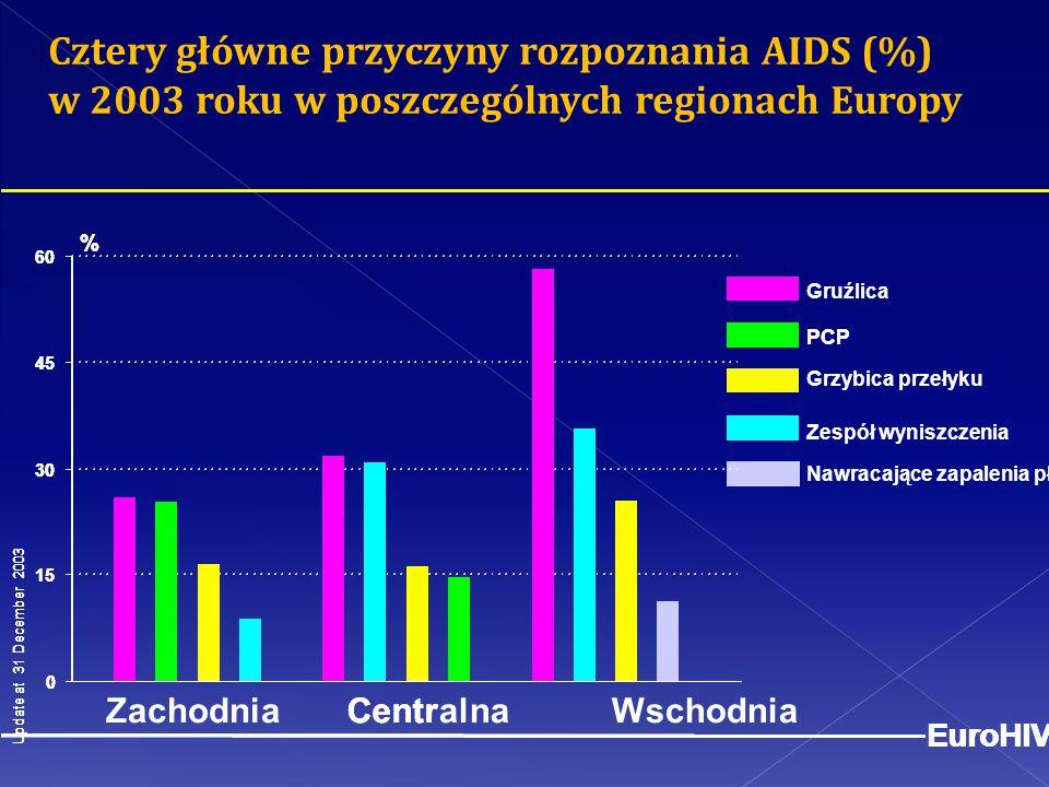 15 30. 45. 60. Cztery główne przyczyny rozpoznania AIDS (%) w 2003 roku w poszczególnych regionach Europy.