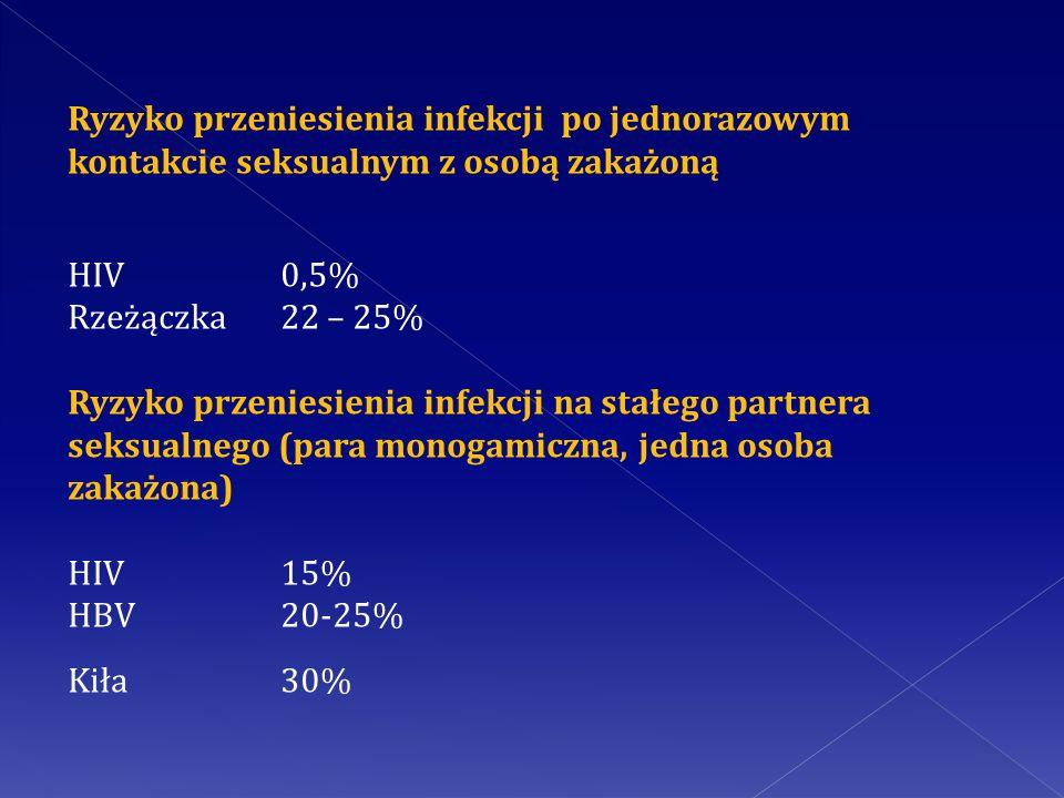 Ryzyko przeniesienia infekcji po jednorazowym kontakcie seksualnym z osobą zakażoną