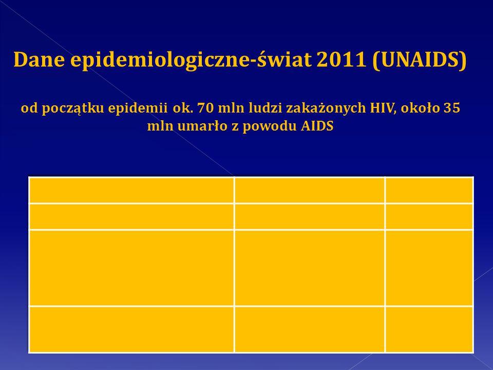 Dane epidemiologiczne-świat 2011 (UNAIDS) od początku epidemii ok