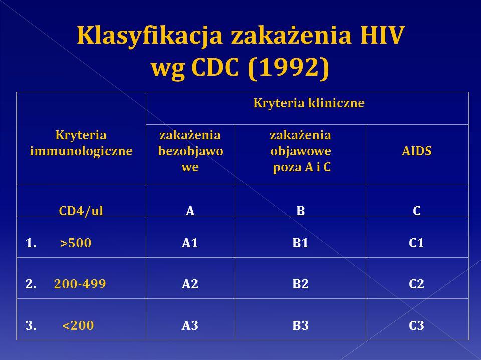 Klasyfikacja zakażenia HIV wg CDC (1992)
