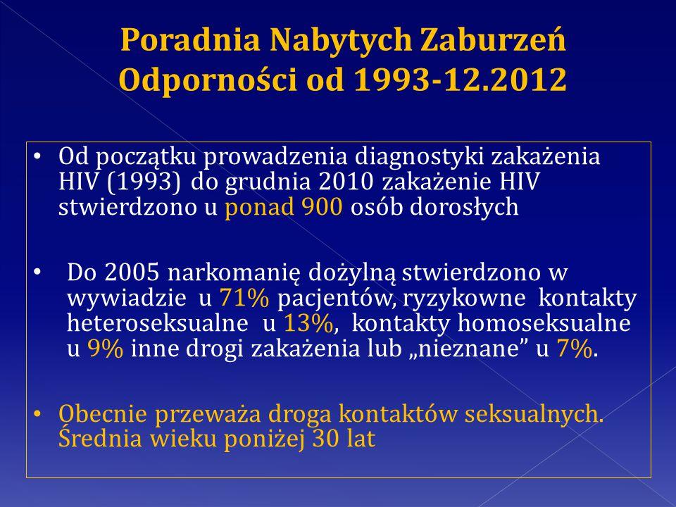 Poradnia Nabytych Zaburzeń Odporności od 1993-12.2012