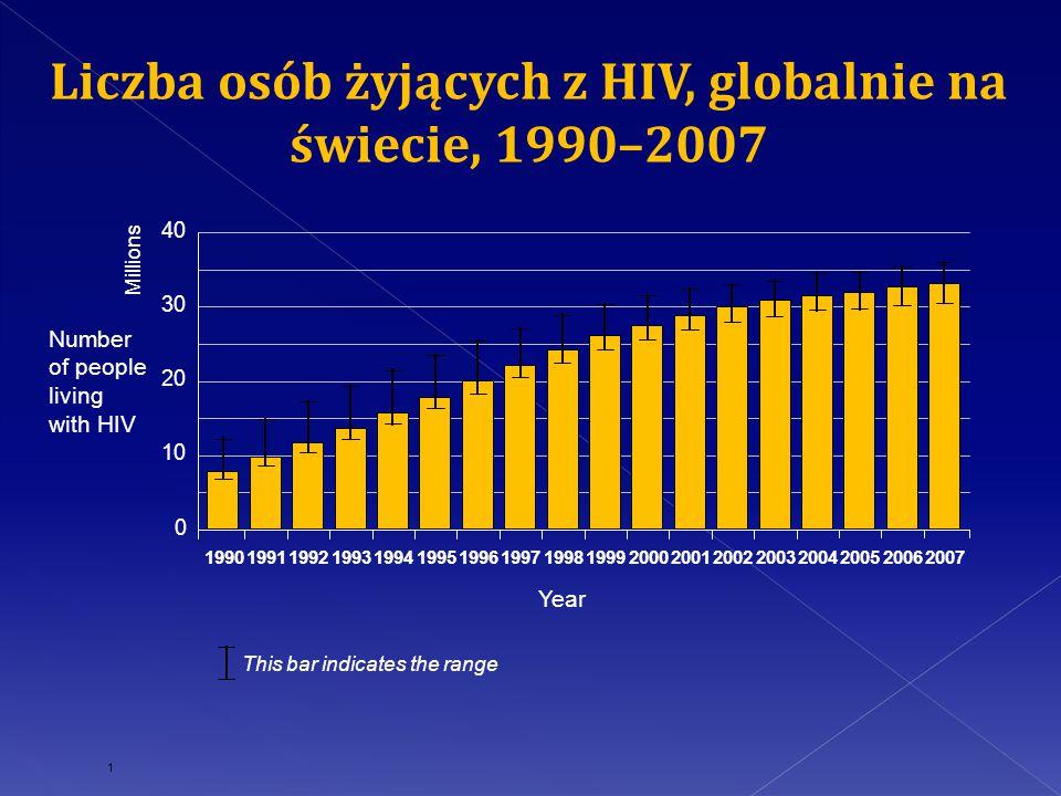 Liczba osób żyjących z HIV, globalnie na świecie, 1990–2007