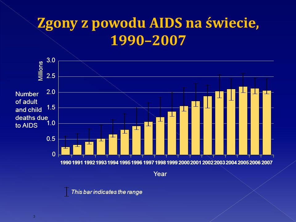 Zgony z powodu AIDS na świecie,