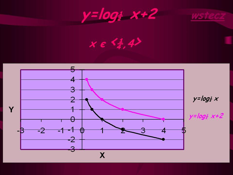 y=log½ x+2 wstecz x є <¼,4> y=log½ x y=log½ x+2