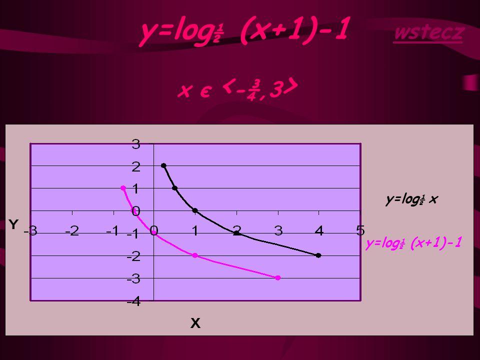 y=log½ (x+1)-1 wstecz x є <-¾,3> y=log½ x y=log½ (x+1)-1