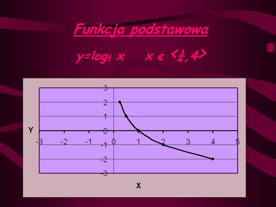 Funkcja podstawowa y=log½ x x є <¼,4>