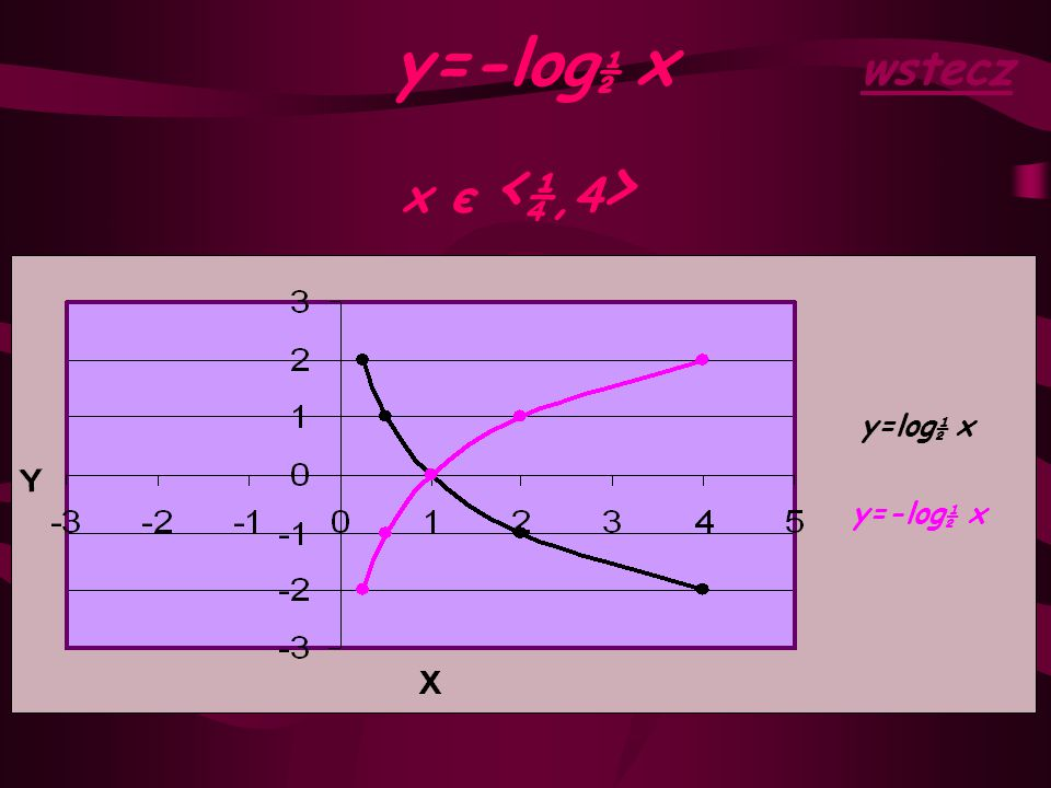 y=-log½ x wstecz x є <¼,4> y=log½ x y=-log½ x